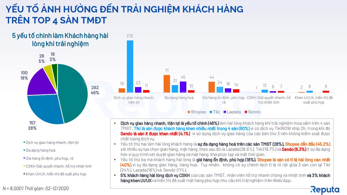 Biểu đồ thể hiện 05 yếu tố chính làm khách hàng hài lòng khi trải nghiệm